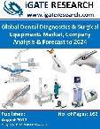 Global Dental Diagnostics & Surgical Equipments Market, Company Analysis & Forecast to 2024